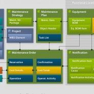 Interface-ontwerp om processen inzichtelijk te maken